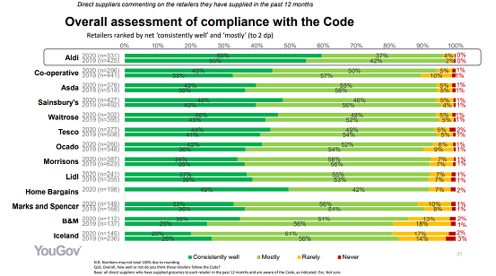 Overall assessment of compliance with the code